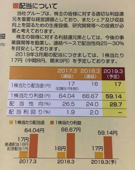 2924イフジ産業今度こそ増配です