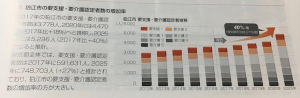 3308日本ヘルスケア投資法人狛江市のデータ
