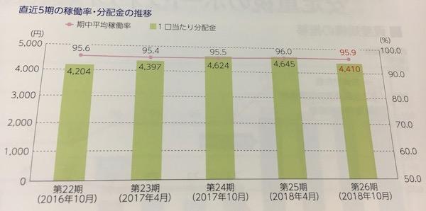 8979スターツプロシード投資法人安定した稼働率