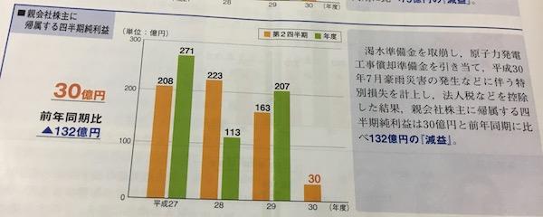 9504中国電力2019年3月期中間の業績