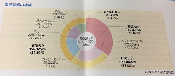 9511沖縄電力の電源設備