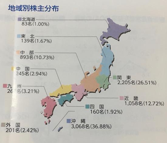 9511沖縄電力地域別株主分布