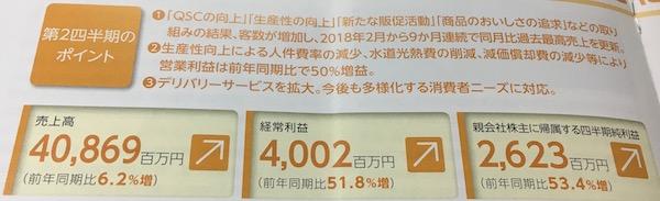 9936王将フードサービス過去最高売上更新中です