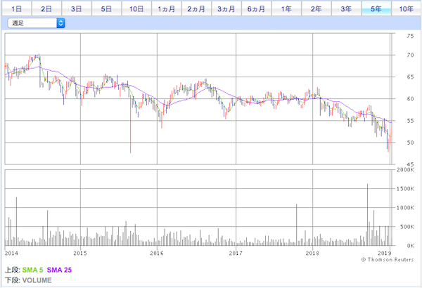 IXP投資口価格チャート