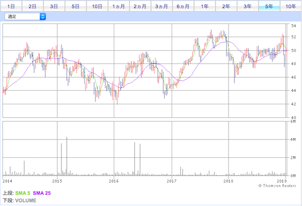 JXI投資口価格チャート