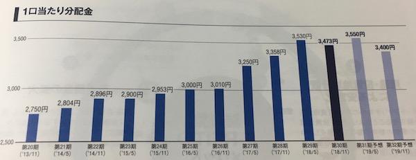 8960ユナイテッド・アーバン投資法人1口あたり分配金推移
