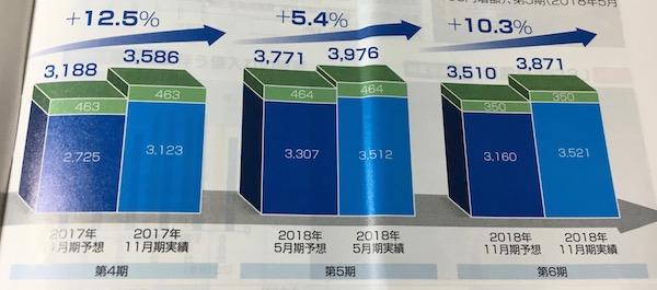 9282タカラレーベンインフラ投資法人増配実績