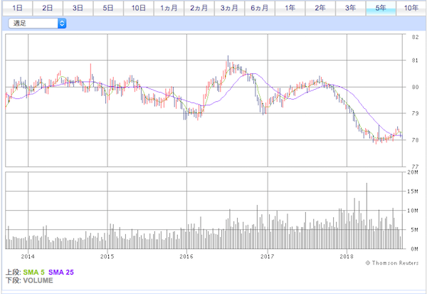 VCSH投資口価格チャート
