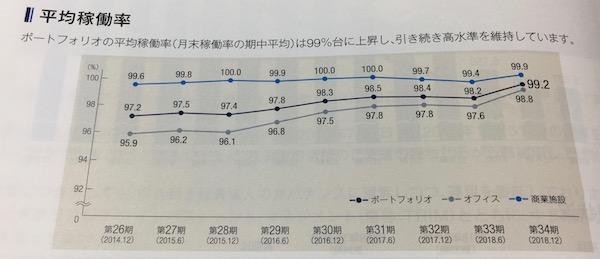 8955日本プライムリアルティ保有物件の平均稼働率