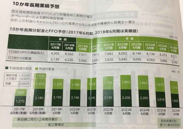 9282いちごグリーンインフラ投資法人業績予想