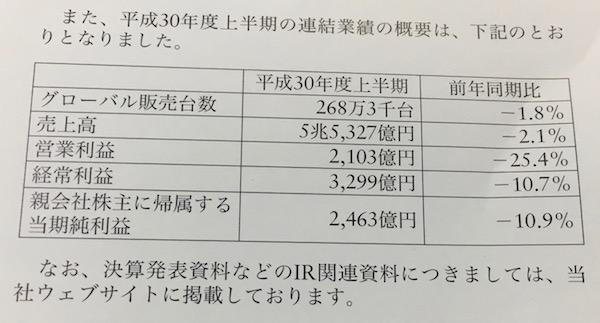 7201日産自動車上半期の連結業績