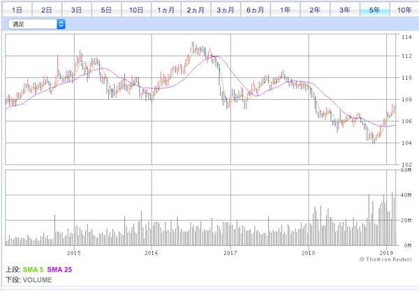 AGG投資口価格チャート