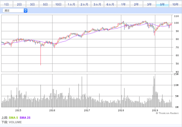 DVY投資口価格チャート