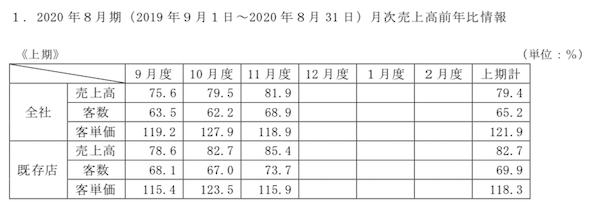 7445ライトオン2020年8月期月次成績