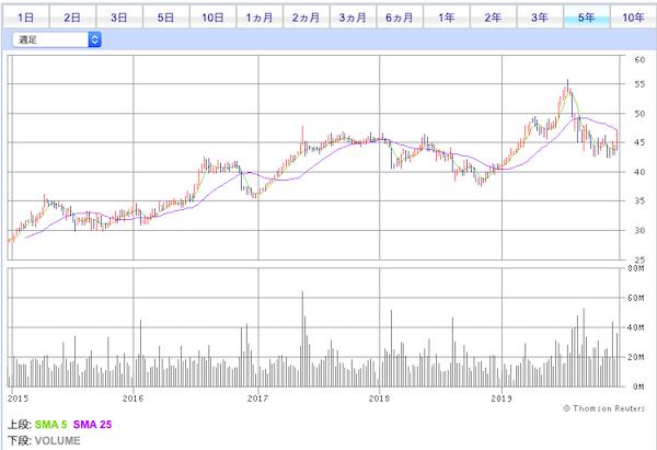 00066香港鉄路株価チャート