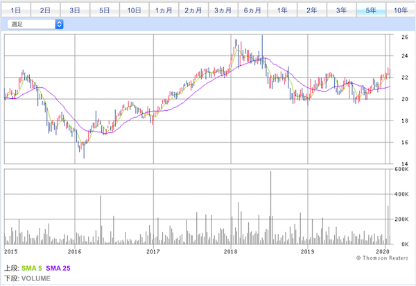 03085投資口価格チャート