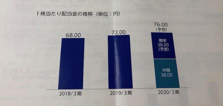 7181かんぽ生命保険配当金の推移