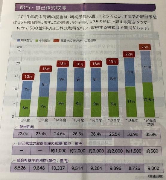8306三菱UFJフィナンシャルグループ配当・自己株式の取得について