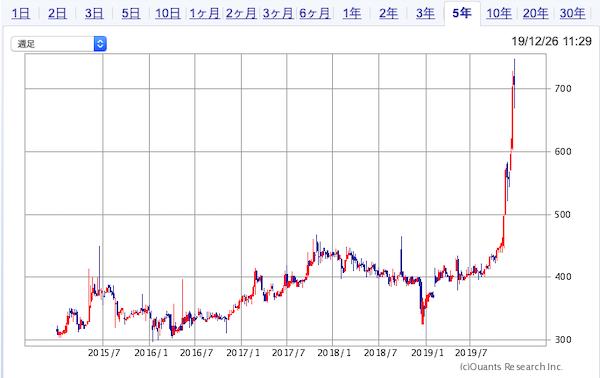 9696ウィザス5年株価チャート