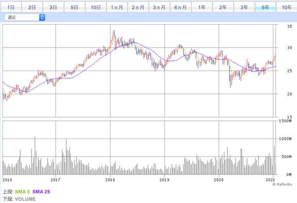 02800投資口価格チャート