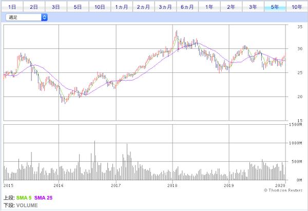 HKトラッカーファンドオブ香港投資口価格チャート