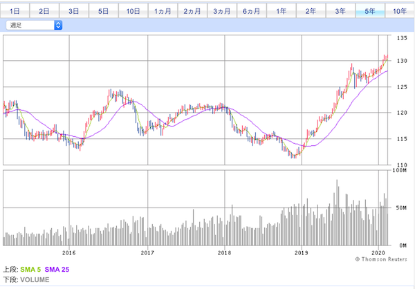 LQD投資口価格チャート