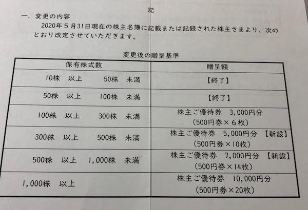 2792ハニーズHD株主優待制度変更のお知らせ