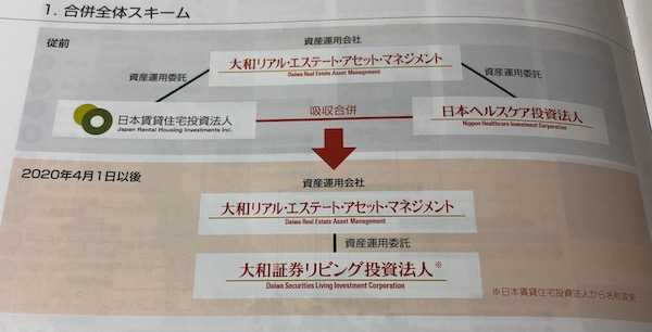3308日本ヘルスケア投資法人合併全体スキーム