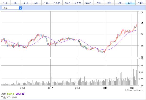 VCIT投資口価格チャート