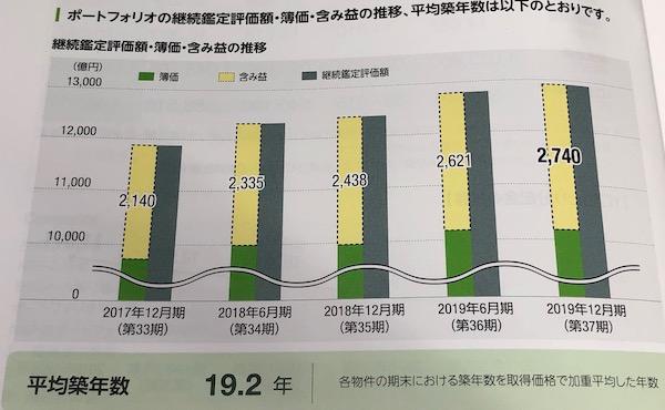 8951日本ビルファンド投資法人含み益は増加傾向に