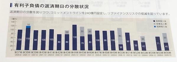 8955日本プライムリアルティ有利子負債返済期日の分散状況