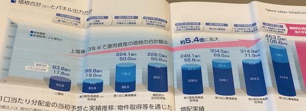 9281タカラレーベンインフラ投資法人資産規模の拡大