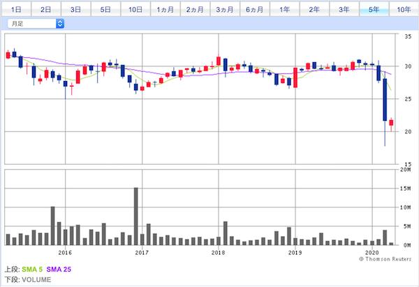 IFGL投資口価格チャート