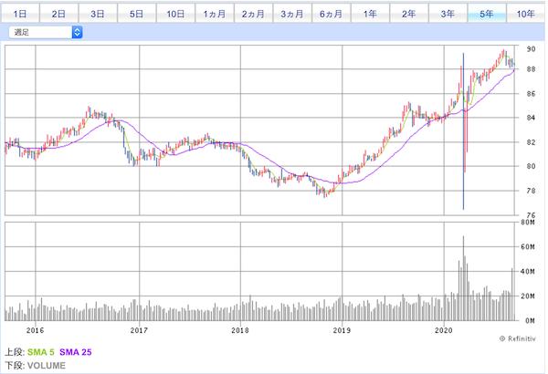 BND投資口価格チャート