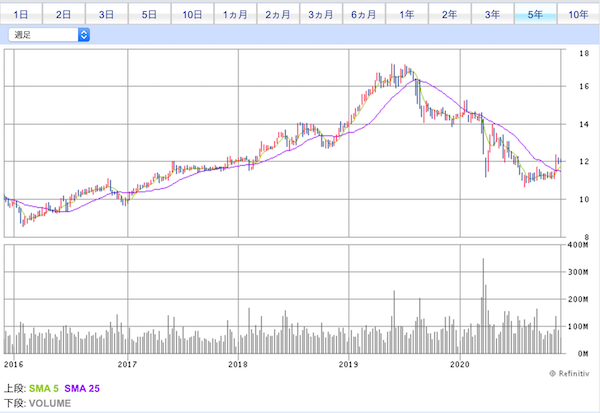 00003香港チャイナガス株価チャート