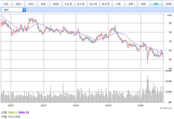 00941チャイナモバイル株価チャート