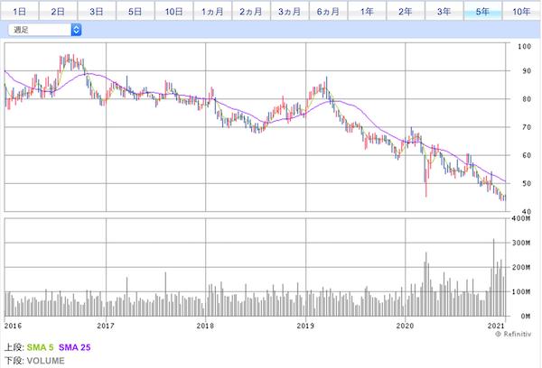 00941投資口価格チャート