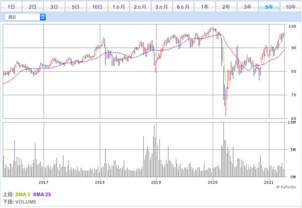 HDV投資口価格チャート