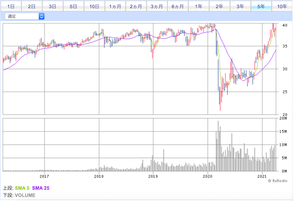 SPYD投資口価格チャート