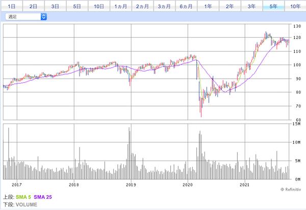 DVY投資価格チャート