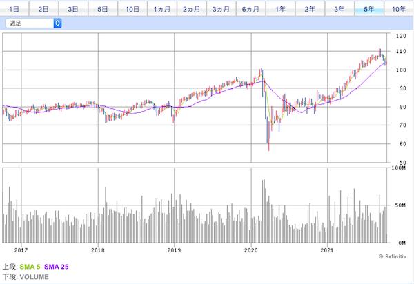 IYR投資口価格チャート