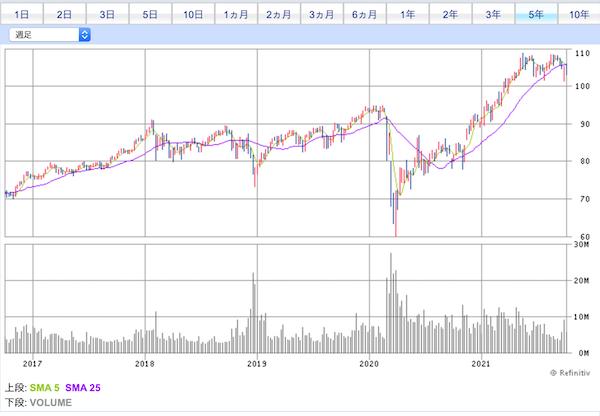 VYM投資口価格チャート